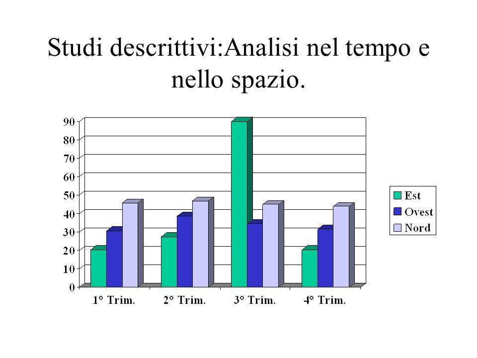 Studi descrittivi:Analisi nel tempo e nello spazio.