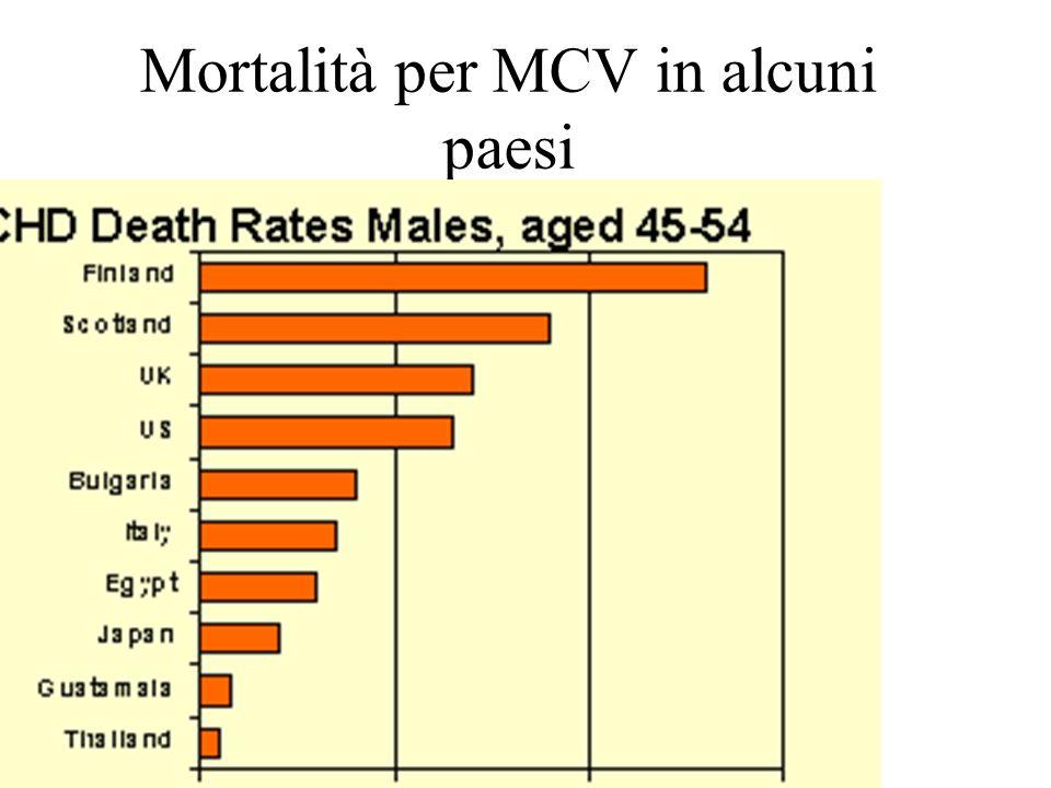 Mortalità per MCV in alcuni paesi