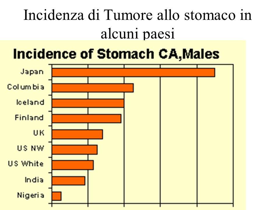 Incidenza di Tumore allo stomaco in alcuni paesi