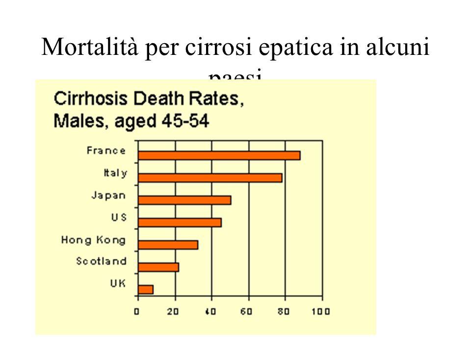 Mortalità per cirrosi epatica in alcuni paesi