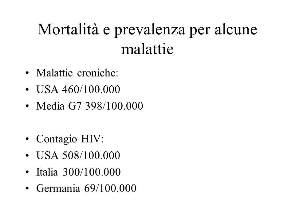 Mortalità e prevalenza per alcune malattie Malattie croniche: USA 460/100.000 Media G7 398/100.000 Contagio HIV: USA 508/100.000 Italia 300/100.000 Germania 69/100.000