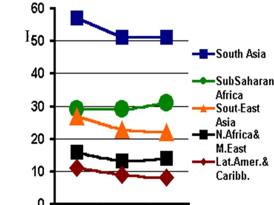 Percentuale di bambini malnutriti