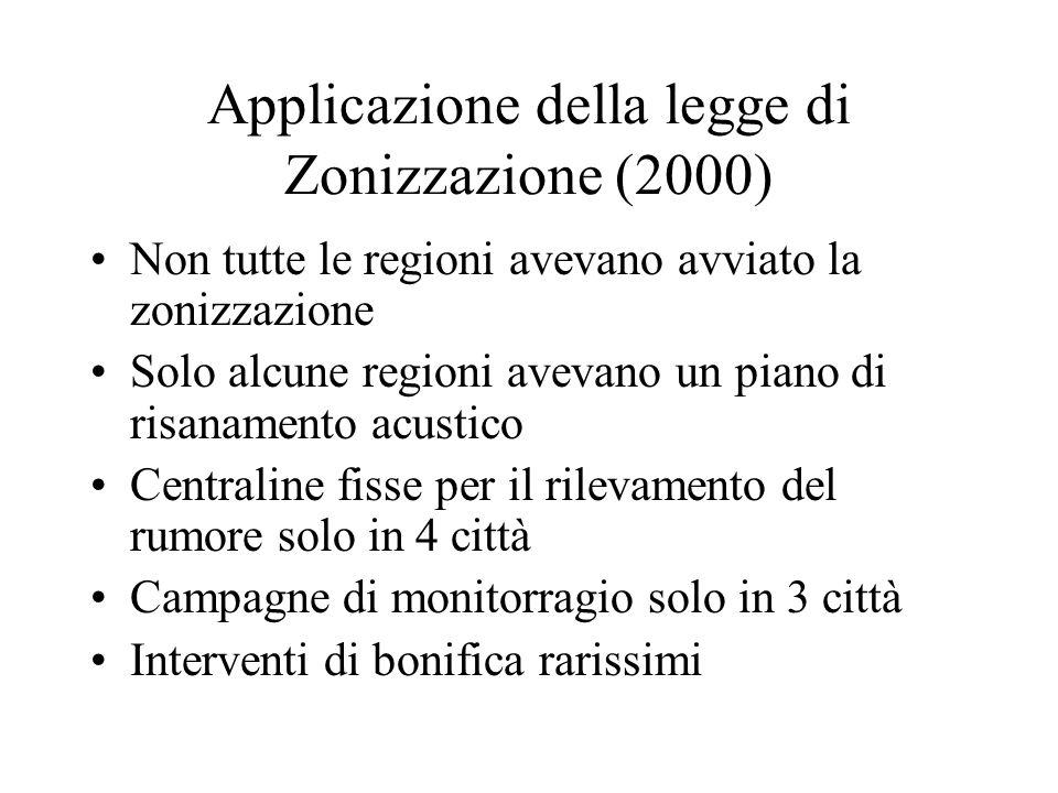 Applicazione della legge di Zonizzazione (2000) Non tutte le regioni avevano avviato la zonizzazione Solo alcune regioni avevano un piano di risanamento acustico Centraline fisse per il rilevamento del rumore solo in 4 città Campagne di monitorragio solo in 3 città Interventi di bonifica rarissimi