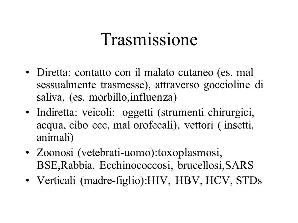 Trasmissione Diretta: contatto con il malato cutaneo (es. mal sessualmente trasmesse), attraverso goccioline di saliva, (es. morbillo,influenza) Indir