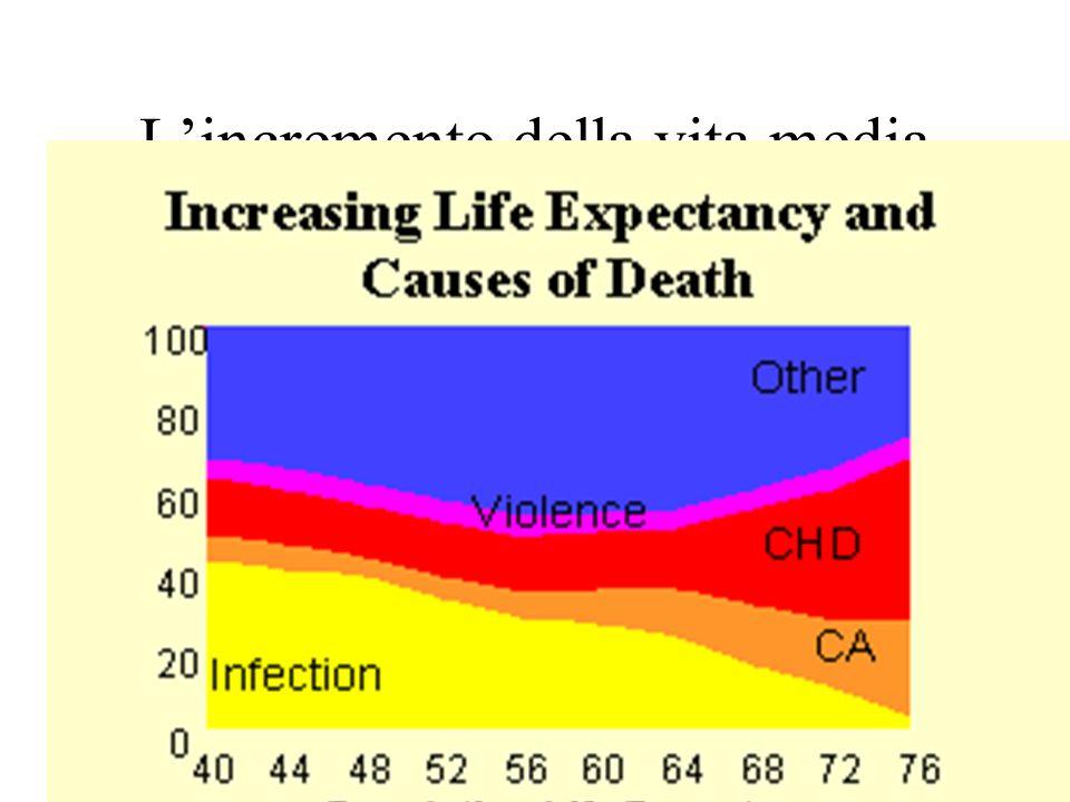 Lincremento della vita media