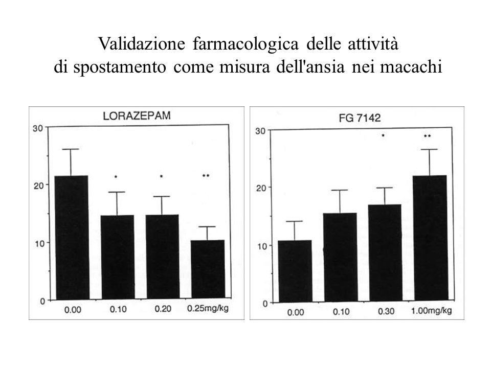 Validazione farmacologica delle attività di spostamento come misura dell'ansia nei macachi