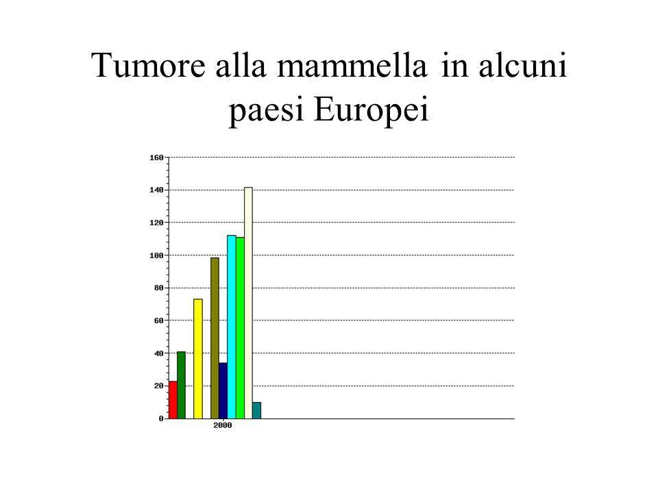 Tumore alla mammella in alcuni paesi Europei