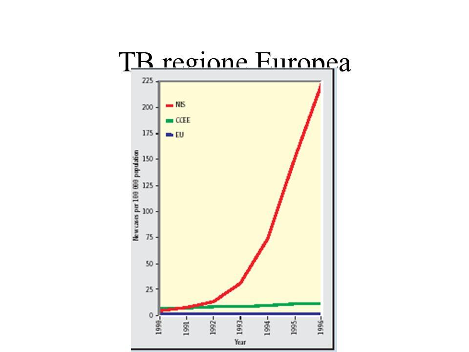 TB regione Europea