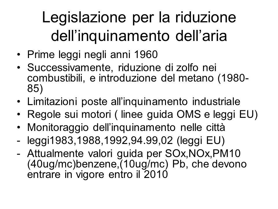 Legislazione per la riduzione dellinquinamento dellaria Prime leggi negli anni 1960 Successivamente, riduzione di zolfo nei combustibili, e introduzione del metano (1980- 85) Limitazioni poste allinquinamento industriale Regole sui motori ( linee guida OMS e leggi EU) Monitoraggio dellinquinamento nelle città -leggi1983,1988,1992,94.99,02 (leggi EU) -Attualmente valori guida per SOx,NOx,PM10 (40ug/mc)benzene,(10ug/mc) Pb, che devono entrare in vigore entro il 2010