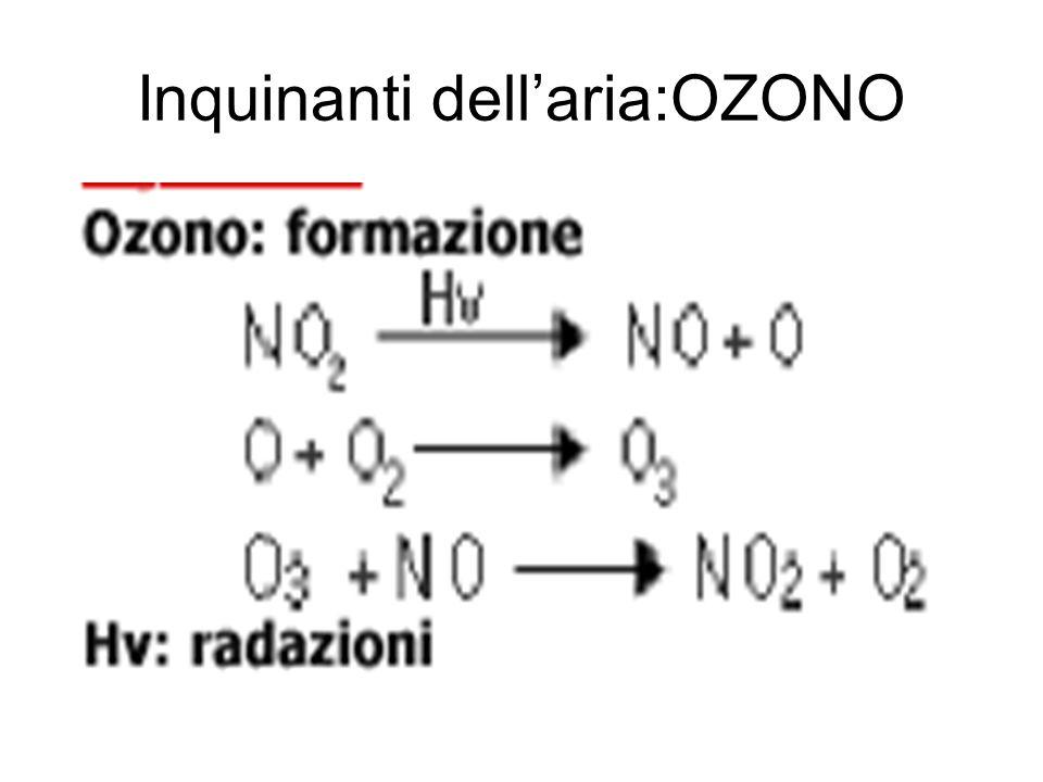 Inquinanti dellaria:OZONO