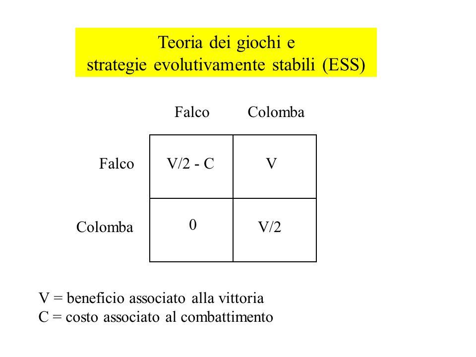 Teoria dei giochi e strategie evolutivamente stabili (ESS) V/2 - CV 0 V/2 FalcoColomba Falco Colomba V = beneficio associato alla vittoria C = costo a