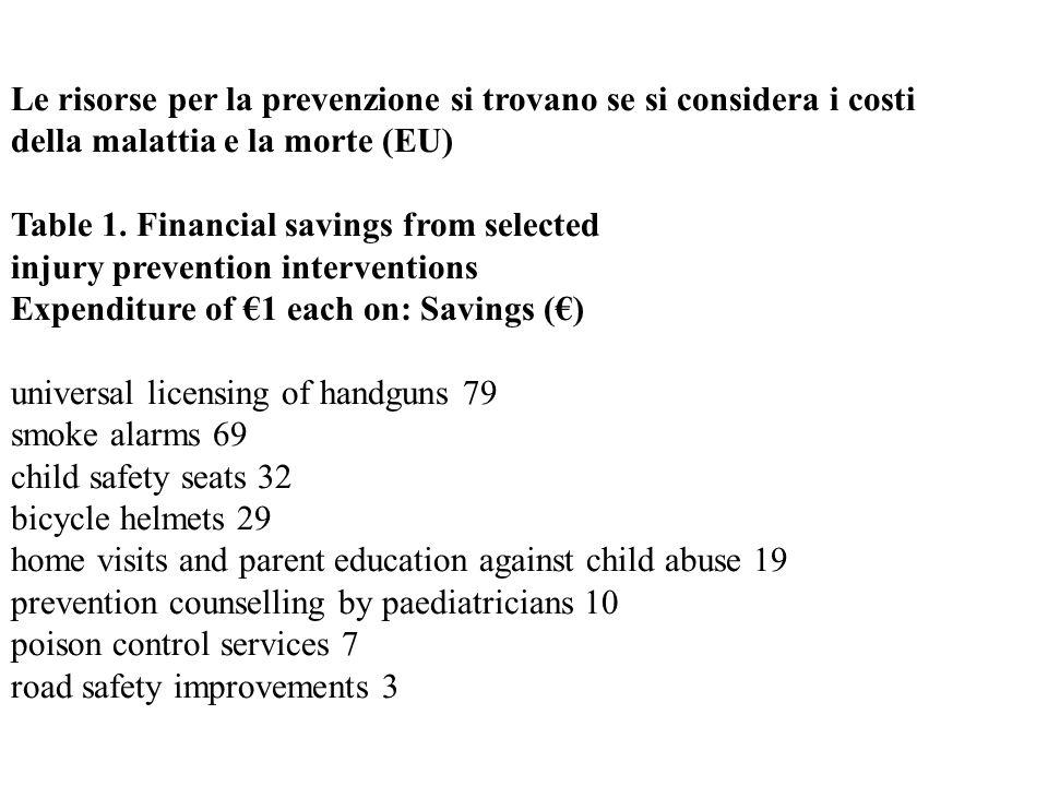 Le risorse per la prevenzione si trovano se si considera i costi della malattia e la morte (EU) Table 1.