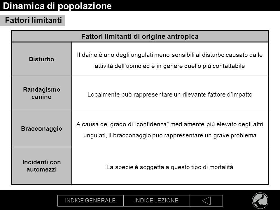 INDICE GENERALEINDICE LEZIONE Dinamica di popolazione Fattori limitanti Fattori limitanti di origine antropica Disturbo Il daino è uno degli ungulati
