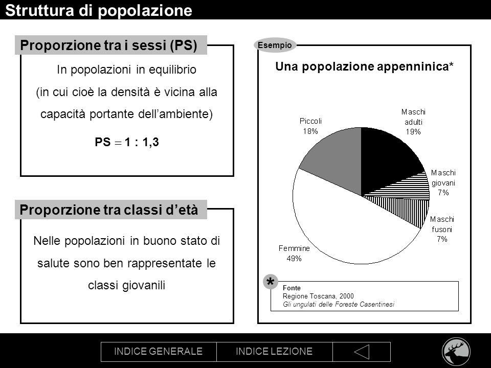 INDICE GENERALEINDICE LEZIONE Struttura di popolazione In popolazioni in equilibrio (in cui cioè la densità è vicina alla capacità portante dellambien