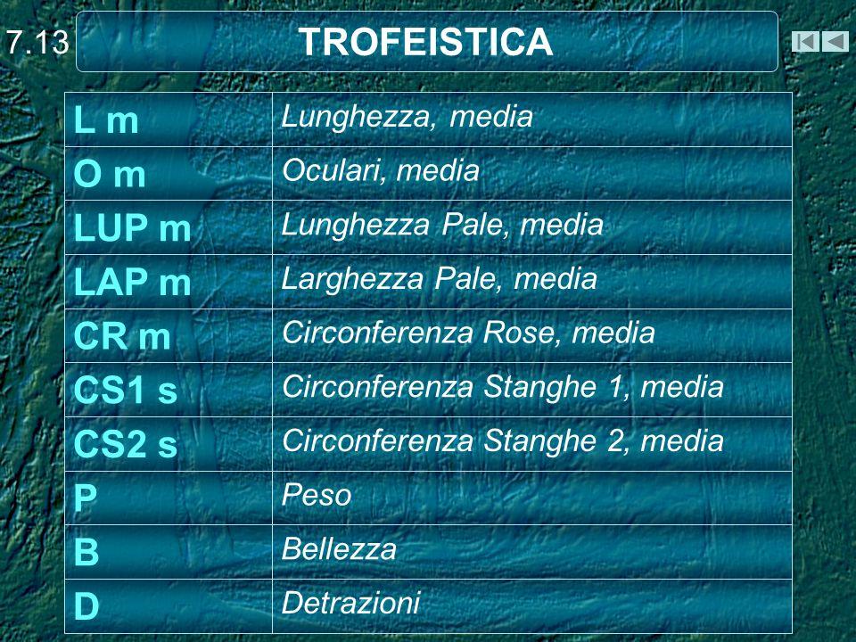 TROFEISTICA 7.13 Detrazioni D Bellezza B Peso P Circonferenza Stanghe 2, media CS2 s Circonferenza Stanghe 1, media CS1 s Circonferenza Rose, media CR