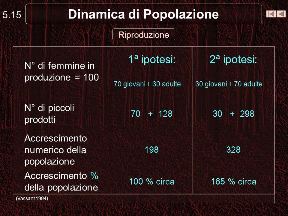 5.15 Dinamica di Popolazione (Vassant 1994) Riproduzione 2ª ipotesi:1ª ipotesi: 165 % circa100 % circa Accrescimento % della popolazione 328198 Accres