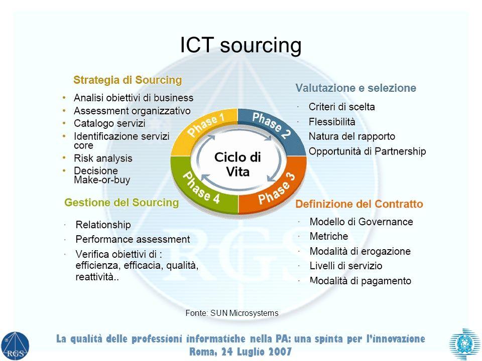 La qualità delle professioni informatiche nella PA: una spinta per linnovazione Roma, 24 Luglio 2007 ICT sourcing Fonte: SUN Microsystems