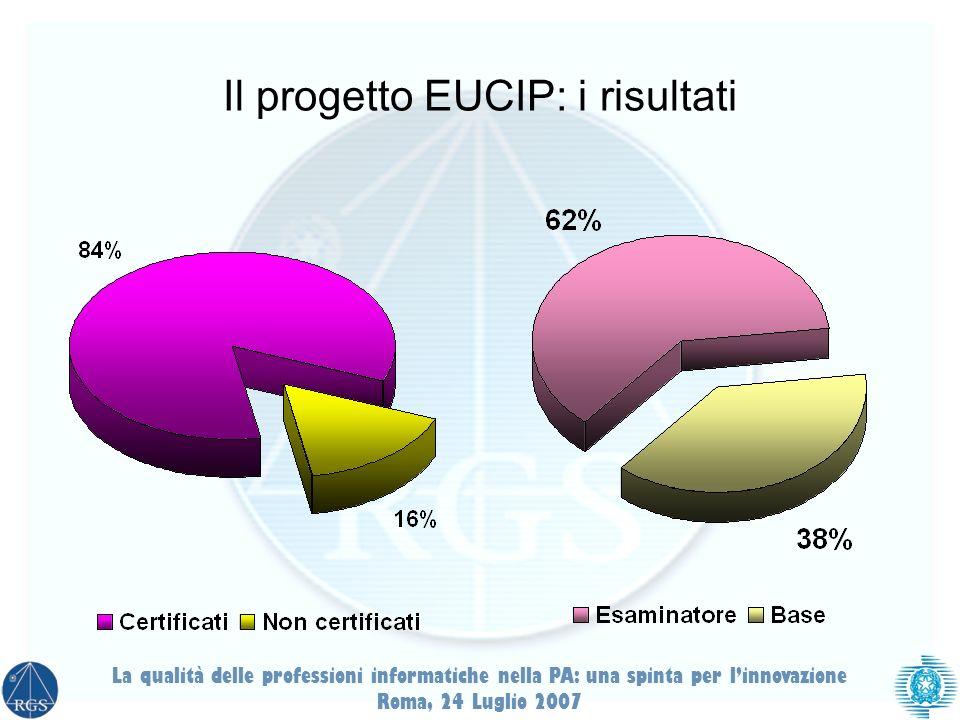 Il progetto EUCIP: i risultati La qualità delle professioni informatiche nella PA: una spinta per linnovazione Roma, 24 Luglio 2007