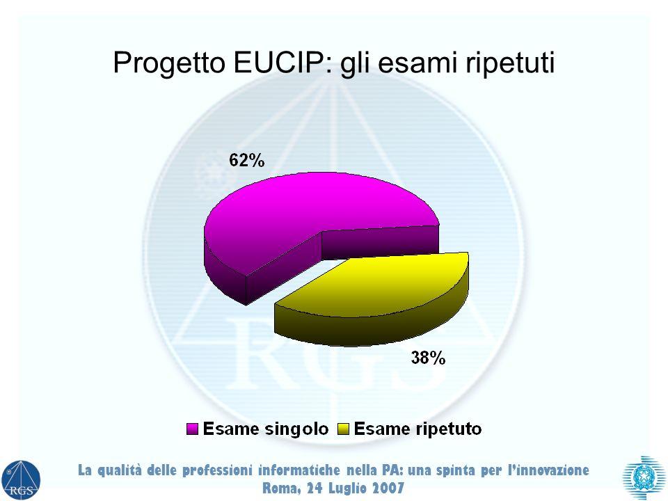 Progetto EUCIP: gli esami ripetuti La qualità delle professioni informatiche nella PA: una spinta per linnovazione Roma, 24 Luglio 2007