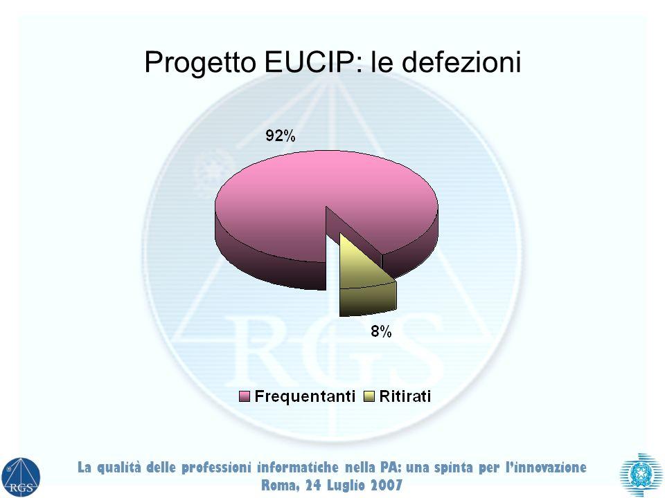Progetto EUCIP: le defezioni La qualità delle professioni informatiche nella PA: una spinta per linnovazione Roma, 24 Luglio 2007