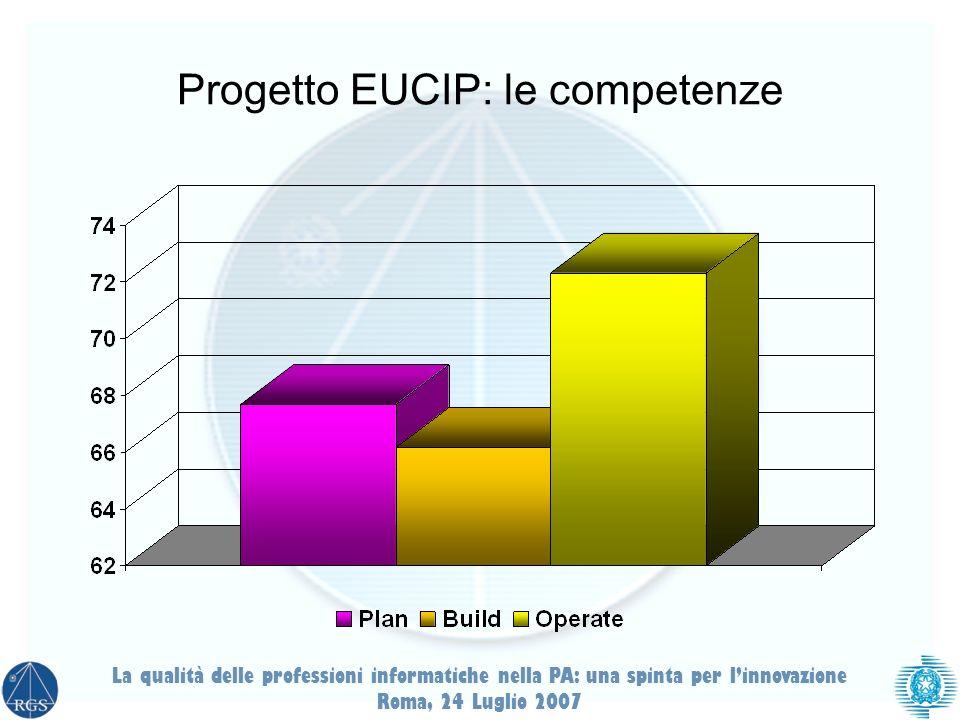 Progetto EUCIP: le competenze La qualità delle professioni informatiche nella PA: una spinta per linnovazione Roma, 24 Luglio 2007