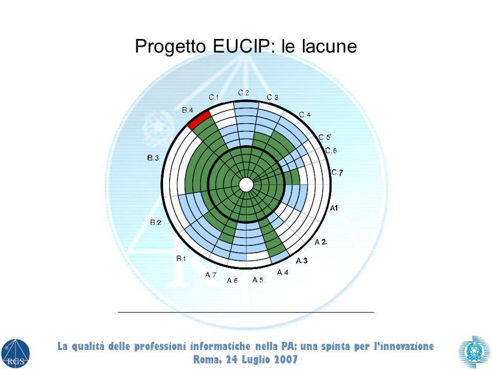 Progetto EUCIP: le lacune La qualità delle professioni informatiche nella PA: una spinta per linnovazione Roma, 24 Luglio 2007