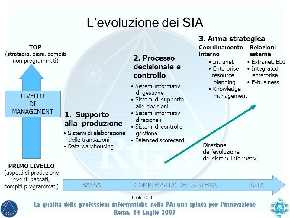 La qualità delle professioni informatiche nella PA: una spinta per linnovazione Roma, 24 Luglio 2007 1. Supporto alla produzione Sistemi di elaborazio