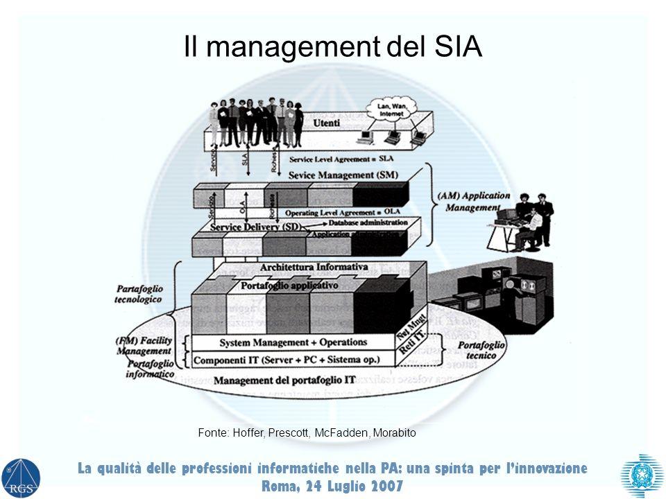 La qualità delle professioni informatiche nella PA: una spinta per linnovazione Roma, 24 Luglio 2007 Il management del SIA Fonte: Hoffer, Prescott, McFadden, Morabito