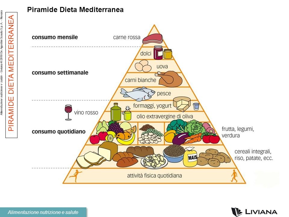 Alimentazione nutrizione e salute – Liviana © 2010 De Agostini Scuola S.p.A. – Novara Alimentazione nutrizione e salute PIRAMIDE DIETA MEDITERRANEA Pi