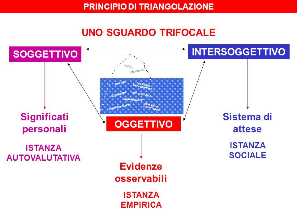 UNO SGUARDO TRIFOCALE SOGGETTIVO INTERSOGGETTIVO OGGETTIVO ISTANZA AUTOVALUTATIVA ISTANZA SOCIALE ISTANZA EMPIRICA Significati personali Evidenze osse