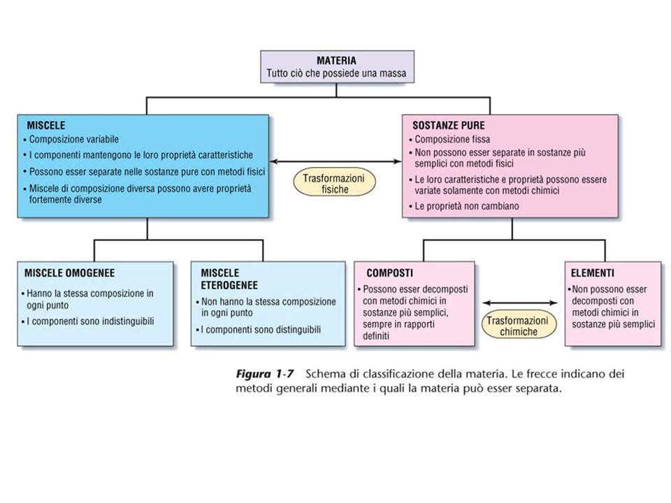 Le proprietà fisiche e chimiche degli elementi appartenenti a una stessa riga (periodo) variano con gradualità.