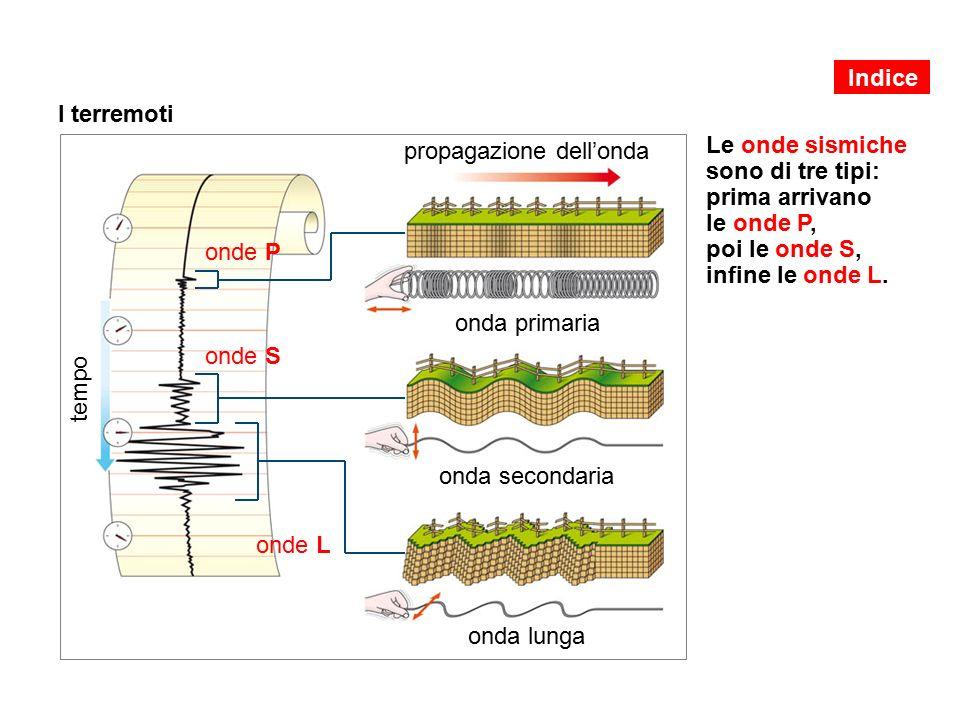 tempo onde L onda lunga onde S onda secondaria I terremoti Le onde sismiche sono di tre tipi: prima arrivano le onde P, poi le onde S, infine le onde L.