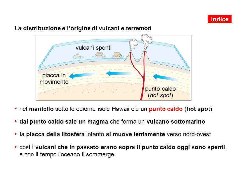 La distribuzione e l'origine di vulcani e terremoti nel mantello sotto le odierne isole Hawaii c'è un punto caldo (hot spot) dal punto caldo sale un magma che forma un vulcano sottomarino la placca della litosfera intanto si muove lentamente verso nord-ovest così i vulcani che in passato erano sopra il punto caldo oggi sono spenti, e con il tempo l oceano li sommerge vulcani spenti placca in movimento punto caldo (hot spot) Indice