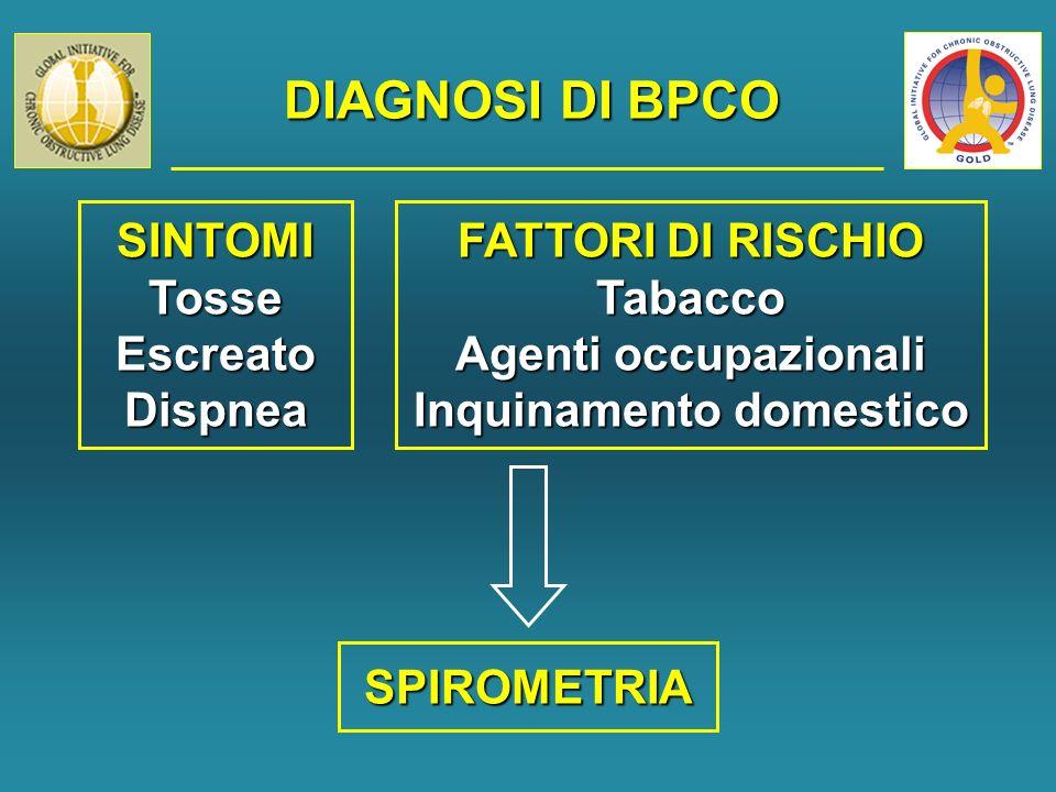 DIAGNOSI DI BPCO SINTOMITosseEscreatoDispnea FATTORI DI RISCHIO Tabacco Agenti occupazionali Inquinamento domestico SPIROMETRIA