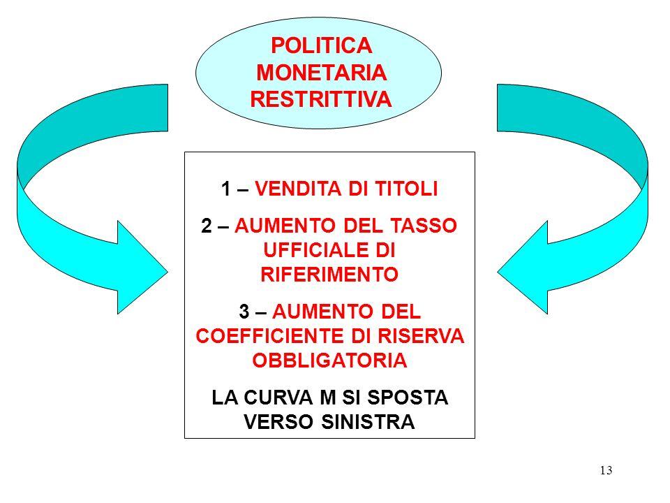 12 POLITICA MONETARIA ESPANSIVA i L M L Se aumenta l'offerta di M, aumenta la domanda di titoli. Il t.i. dei titoli diminuisce fino al livello i 2. Au