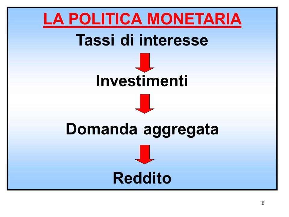 7 Ad esempio se il tasso di interesse fosse superiore a quello di equilibrio, ci sarebbe un eccesso di offerta di moneta. Gli operatori aumenterebbero