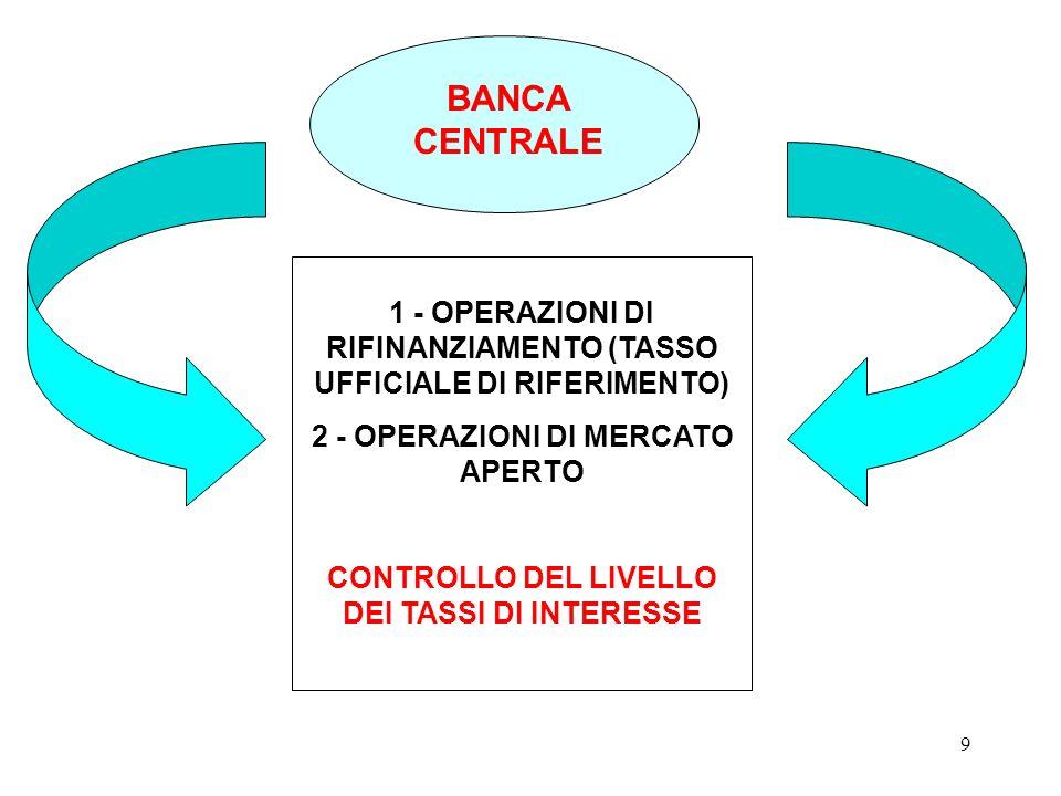 8 LA POLITICA MONETARIA Tassi di interesse Investimenti Domanda aggregata Reddito