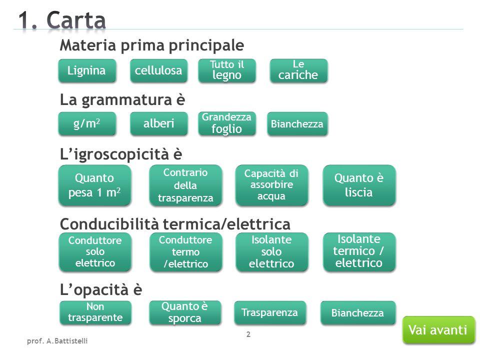 Materia prima principale La grammatura è L'igroscopicità è Conducibilità termica/elettrica L'opacità è prof.