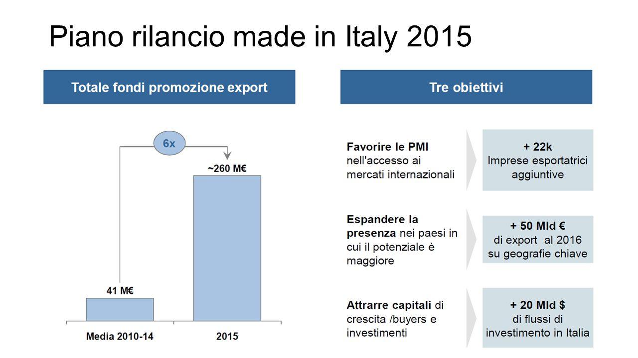 Piano rilancio made in Italy 2015
