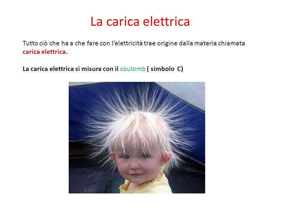 La carica elettrica Tutto ciò che ha a che fare con l'elettricità trae origine dalla materia chiamata carica elettrica.