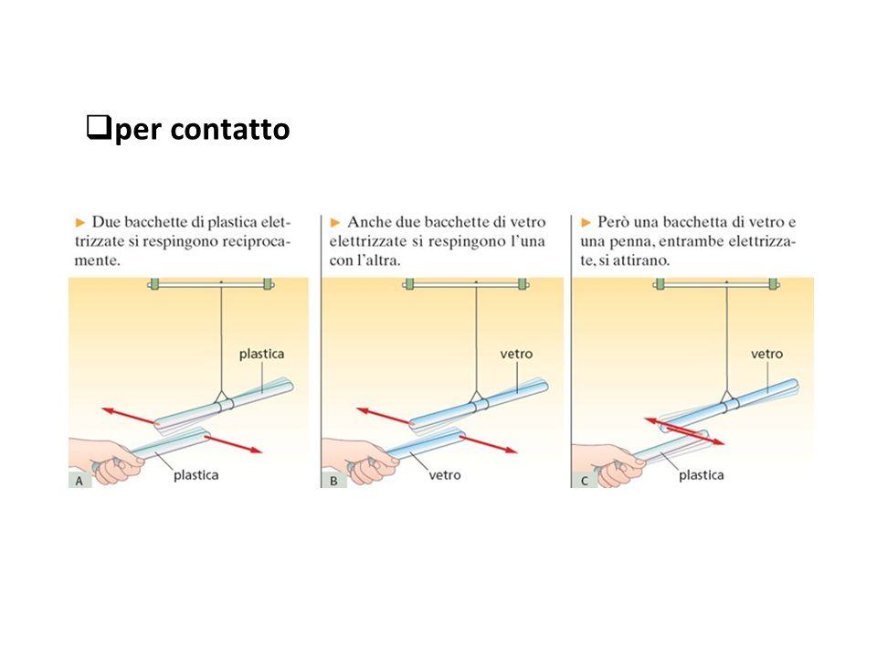  CHIMICA Detto elettrolisi e causa la scissione di composti (acidi, Sali o basi) disciolti in acqua nei loro componenti Se in una vaschetta con una soluzione di acqua e sale si immergono due barre di grafite collegate ai due poli di una pila le molecole si scindono e quelle di idrogeno con carica positiva vengono attratte dall'elettrodo negativo del catodo trasformandosi in idrogeno gassoso caratterizzato da bollicine incolore,mentre quelle negative del cloro vengono attratte d dall'elettrodo positivo del anodo trasformandosi in cloro gassoso caratterizzato da bollicine verdastre +H
