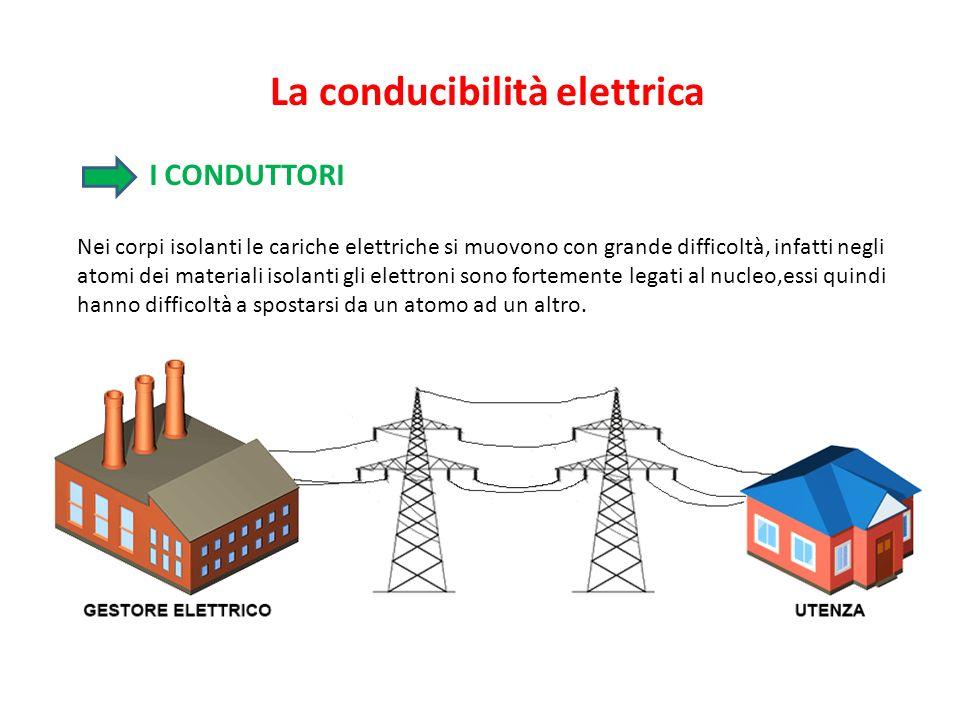 I CONDUTTORI Nei corpi isolanti le cariche elettriche si muovono con grande difficoltà, infatti negli atomi dei materiali isolanti gli elettroni sono fortemente legati al nucleo,essi quindi hanno difficoltà a spostarsi da un atomo ad un altro.