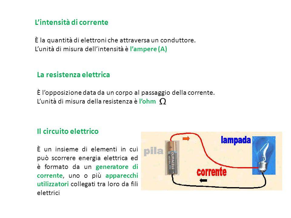 La legge di OHM La legge di OHM dice che la tensione applicata ad un circuito è uguale al prodotto della resistenza del circuito per l'intensità della corrente La formula è: Formule inverse: e