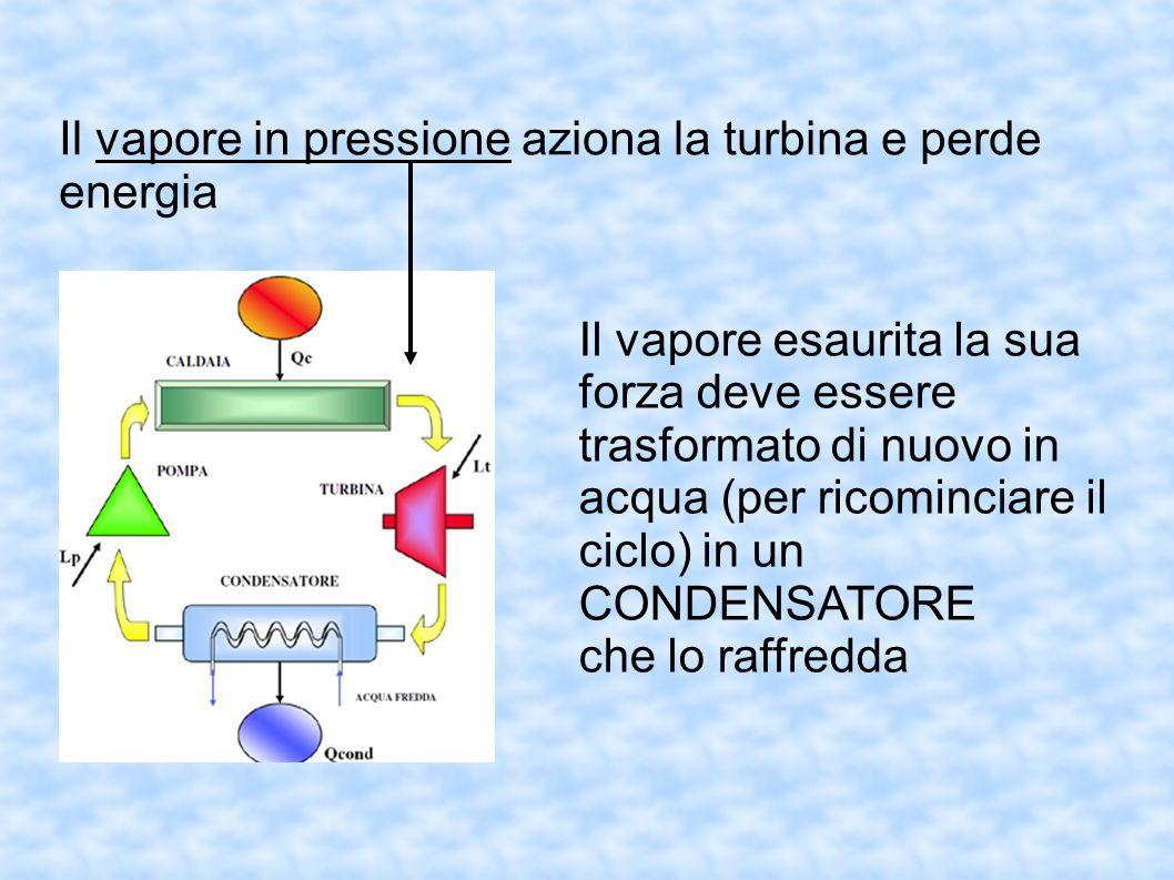 Il vapore in pressione aziona la turbina e perde energia Il vapore esaurita la sua forza deve essere trasformato di nuovo in acqua (per ricominciare i