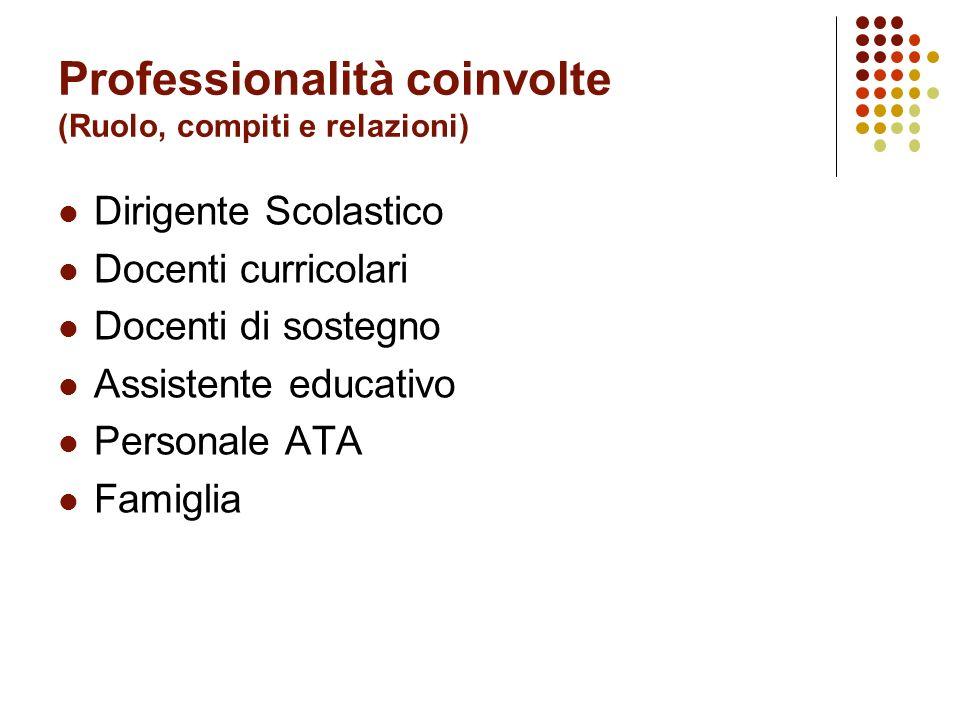 Professionalità coinvolte (Ruolo, compiti e relazioni) Dirigente Scolastico Docenti curricolari Docenti di sostegno Assistente educativo Personale ATA Famiglia
