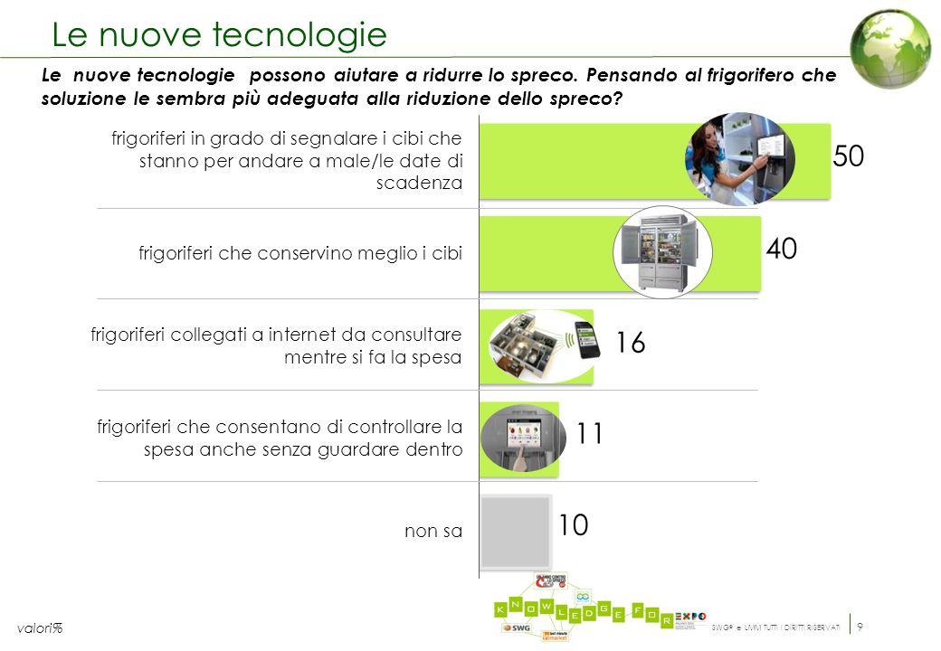 SWG ® e LMM TUTTI I DIRITTI RISERVATI 9 Le nuove tecnologie Le nuove tecnologie possono aiutare a ridurre lo spreco.