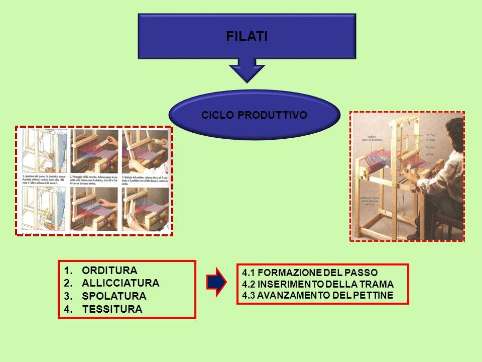 FILATI CICLO PRODUTTIVO 1.ORDITURA 2.ALLICCIATURA 3.SPOLATURA 4.TESSITURA 4.1 FORMAZIONE DEL PASSO 4.2 INSERIMENTO DELLA TRAMA 4.3 AVANZAMENTO DEL PETTINE