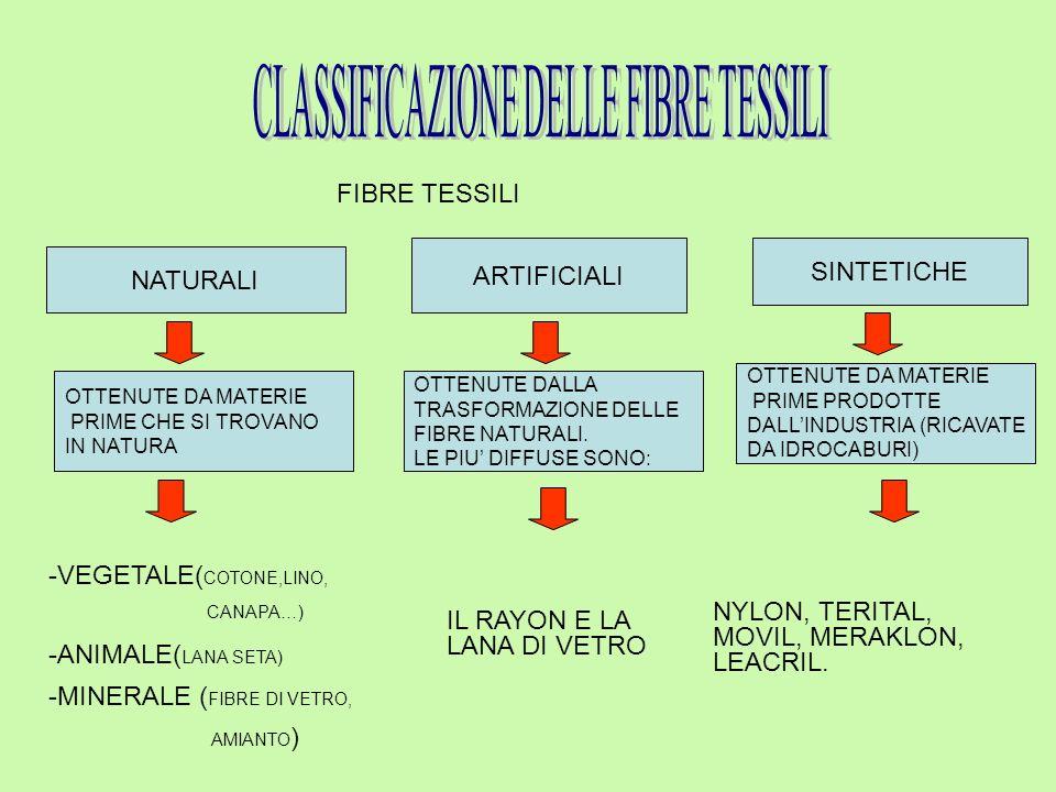 FIBRE TESSILI NATURALI ARTIFICIALI SINTETICHE OTTENUTE DA MATERIE PRIME CHE SI TROVANO IN NATURA -VEGETALE( COTONE,LINO, CANAPA…) -ANIMALE( LANA SETA) -MINERALE ( FIBRE DI VETRO, AMIANTO ) OTTENUTE DA MATERIE PRIME PRODOTTE DALL'INDUSTRIA (RICAVATE DA IDROCABURI) OTTENUTE DALLA TRASFORMAZIONE DELLE FIBRE NATURALI.