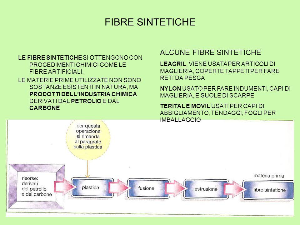 FIBRE SINTETICHE LE FIBRE SINTETICHE SI OTTENGONO CON PROCEDIMENTI CHIMICI COME LE FIBRE ARTIFICIALI.