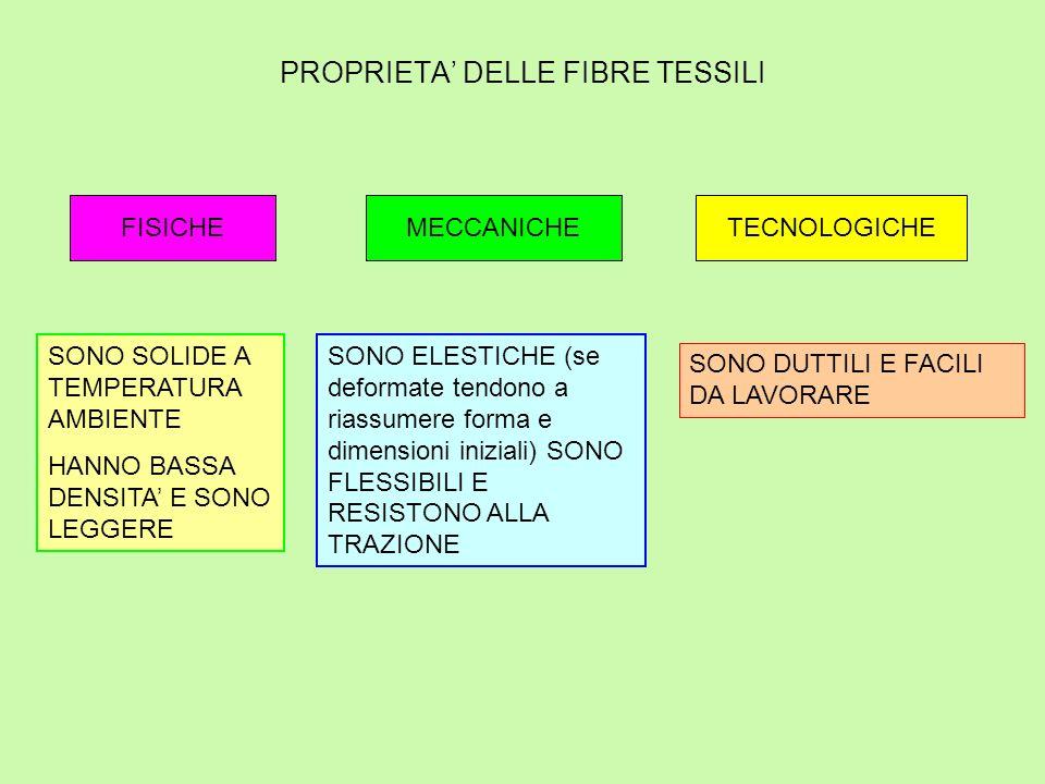 PROPRIETA' DELLE FIBRE TESSILI FISICHE SONO SOLIDE A TEMPERATURA AMBIENTE HANNO BASSA DENSITA' E SONO LEGGERE MECCANICHE SONO ELESTICHE (se deformate tendono a riassumere forma e dimensioni iniziali) SONO FLESSIBILI E RESISTONO ALLA TRAZIONE TECNOLOGICHE SONO DUTTILI E FACILI DA LAVORARE